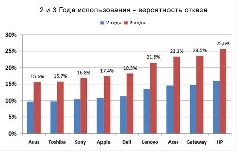 рейтинг надежности ноутбуков