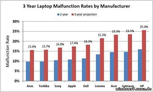 рейтинг надежности ноутбуков 2010